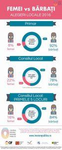 Femei vs barbati alegeri locale 2016