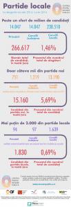 numar partide noi la alegerile locale 2016