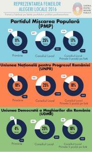 reprezentarea femeilor la alegerile locale 2016_2